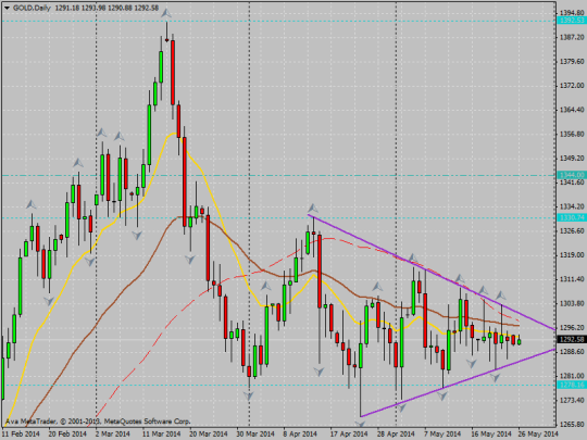 20140526 gold daily coil triangle
