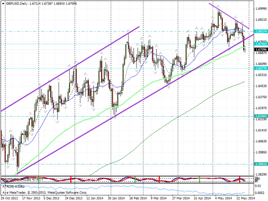 20140529 gbpusd channel break part 1 blog