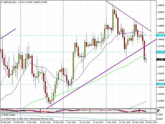 20140529 gbpusd channel break part 2 close up blog