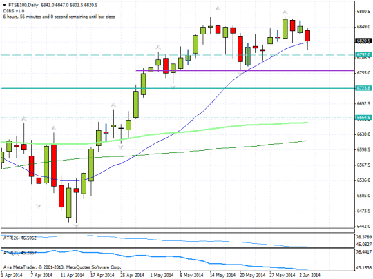 20140603 ftse daily dble top blog