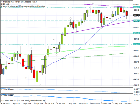 20140603 ftse daily triangle blog