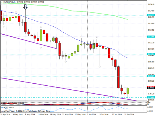 20140616 eurgbp support touch