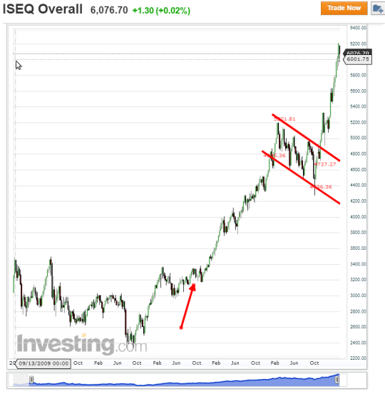 iseq overall weekly march 2015