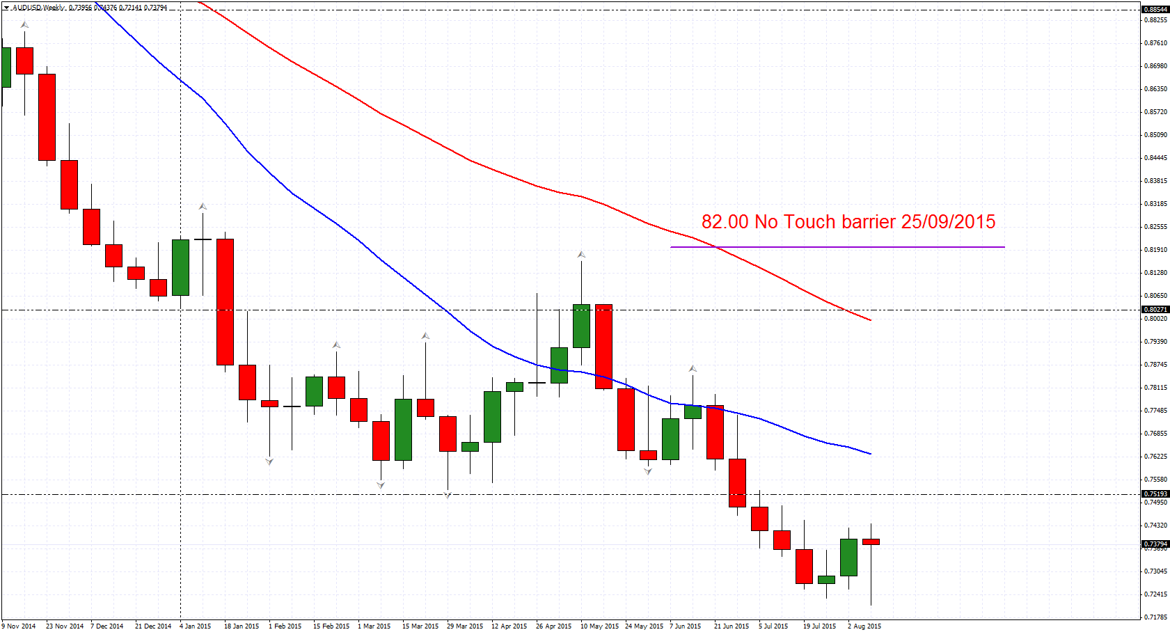 Basics of option trading in india