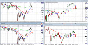4US indices capture daily november