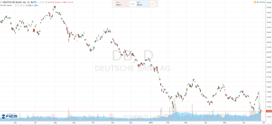 Detustche Banks Daily Chart