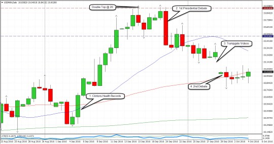 20161016-usdmxn-reflection-of-us-election