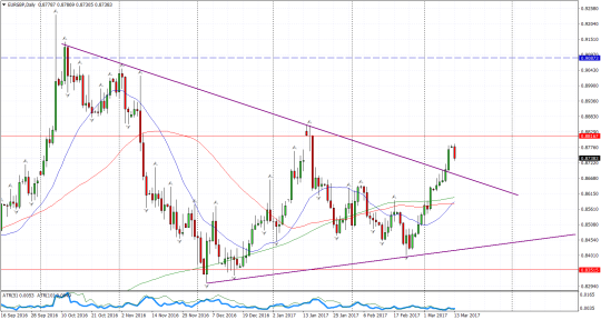 Sterling Coil EURGBPDaily line break